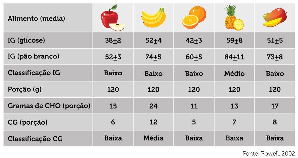 Tabela índice glicêmico