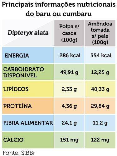 pancs informações nutricionais