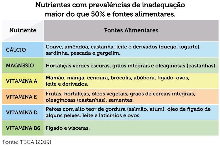 nutrientes e fontes alimentares para melhorar saúde